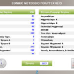 Εθνικό Μετσόβιο Πολυτεχνείο Αθηνών - National Technical University of Athens - Thelcon